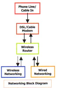 Cheap Computer Networking Diagram
