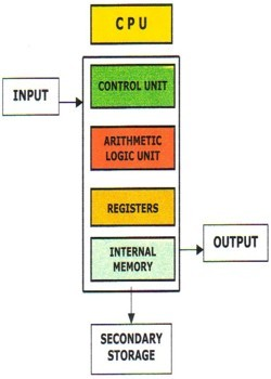 Internal Schematic of a CPU