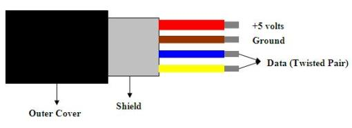 Inside a typical USB cable